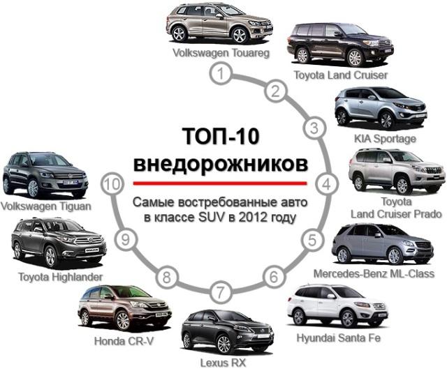 Самые популярные внедорожники SUV