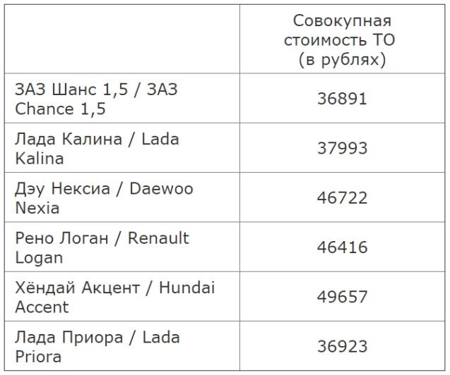 Стоимость технического обслуживания (100000 км)